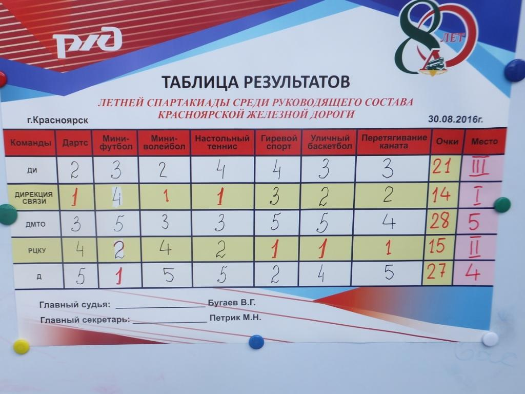 Летняя Спартакиада руководящего состава Красноярской железной дороги